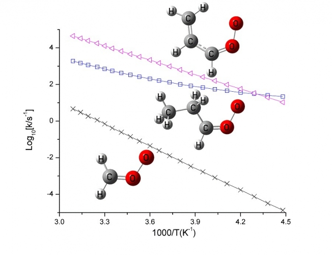 How does substitution affect the unimolecular reaction rates of Criegee intermediates?